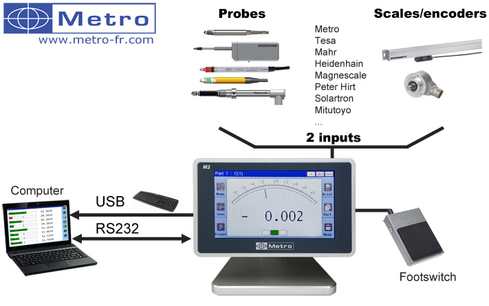 M2 Display unit for gauging probes, scales and encoder